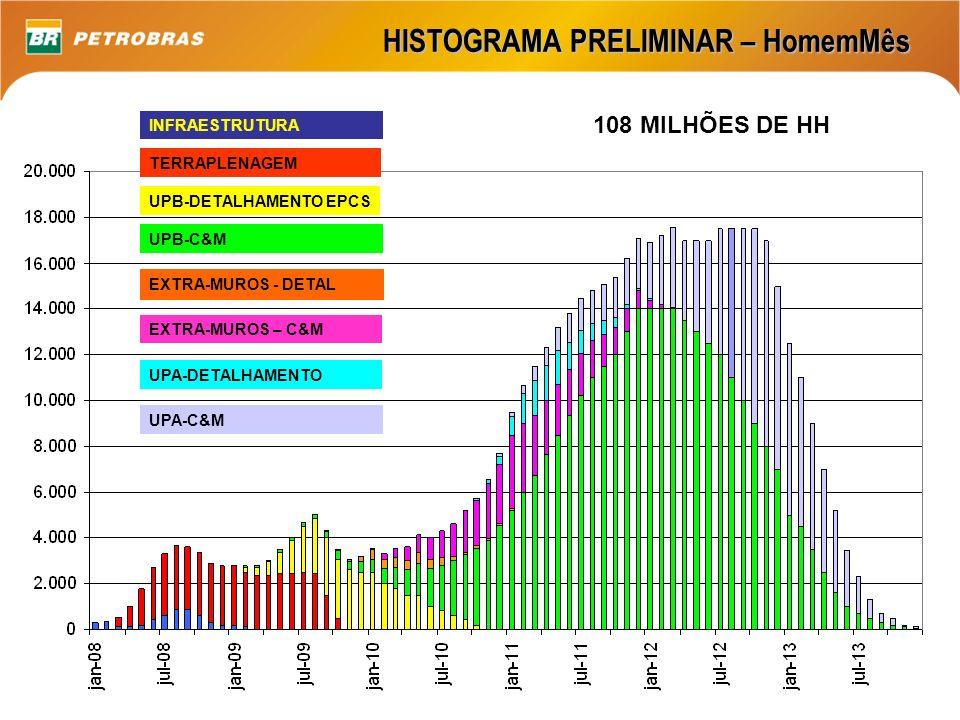 HISTOGRAMA PRELIMINAR – HomemMês INFRAESTRUTURA TERRAPLENAGEM UPB-DETALHAMENTO EPCS UPB-C&M EXTRA-MUROS – C&M EXTRA-MUROS - DETAL UPA-DETALHAMENTO UPA