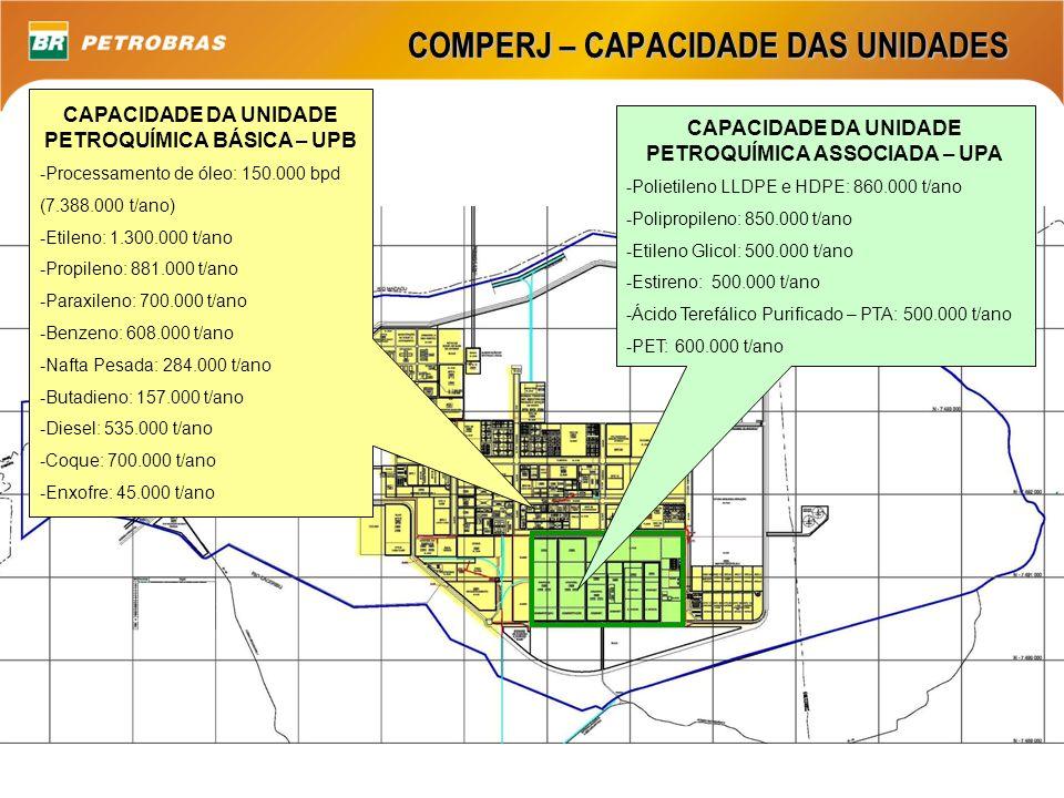 COMPERJ – CAPACIDADE DAS UNIDADES CAPACIDADE DA UNIDADE PETROQUÍMICA BÁSICA – UPB -Processamento de óleo: 150.000 bpd (7.388.000 t/ano) -Etileno: 1.30