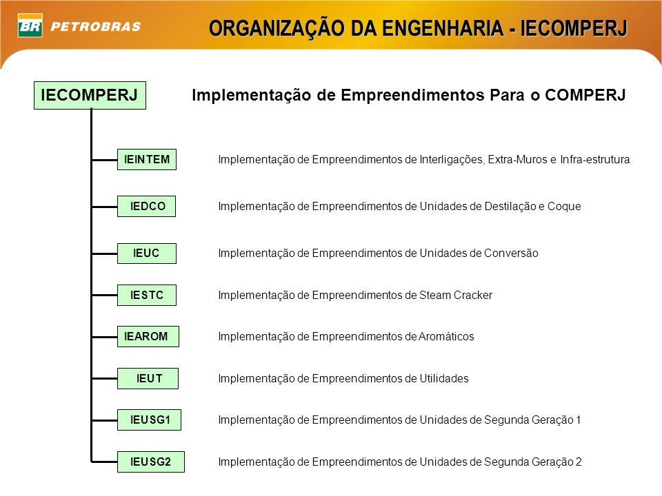 ORGANIZAÇÃO DA ENGENHARIA - IECOMPERJ IECOMPERJ Implementação de Empreendimentos Para o COMPERJ Implementação de Empreendimentos de Unidades de Destil