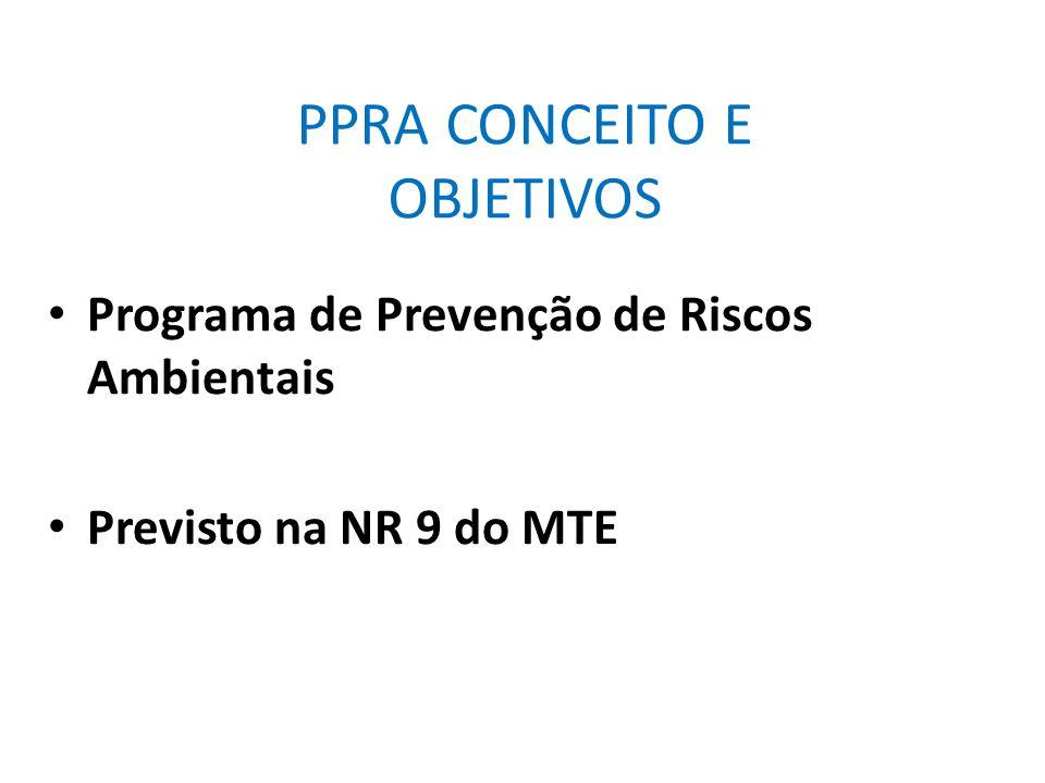 PPRA Processo de avaliação e gestão de riscos no ambiente de trabalho, visando a preservação da saúde integridade dos trabalhadores Principais funções do PPRA Avaliação de risco Prevenção de acidentes
