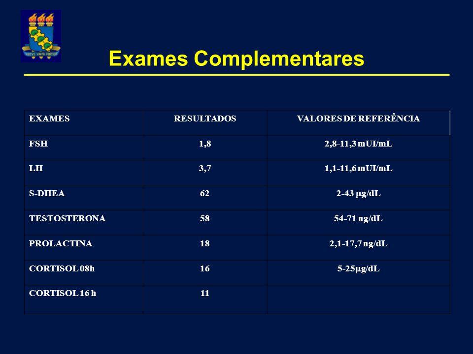 Exames Complementares EXAMESRESULTADOSVALORES DE REFERÊNCIA FSH1,82,8-11,3 mUI/mL LH3,71,1-11,6 mUI/mL S-DHEA62 2-43 g/dL TESTOSTERONA5854-71 ng/dL PROLACTINA182,1-17,7 ng/dL CORTISOL 08h16 5-25 g/dL CORTISOL 16 h11