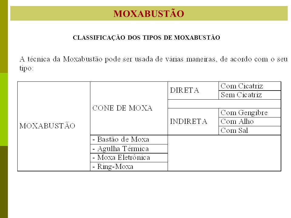 MOXABUSTÃO CLASSIFICAÇÃO DOS TIPOS DE MOXABUSTÃO