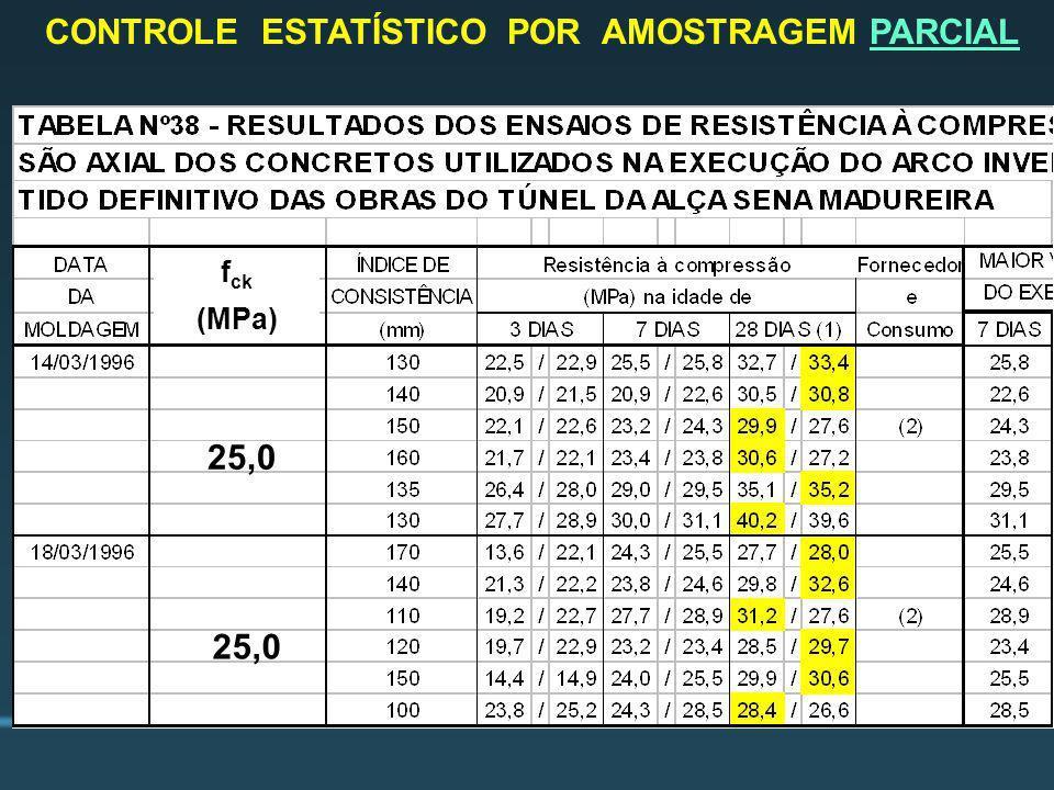 CONTROLE ESTATÍSTICO POR AMOSTRAGEM PARCIAL f ck (MPa) 25,0