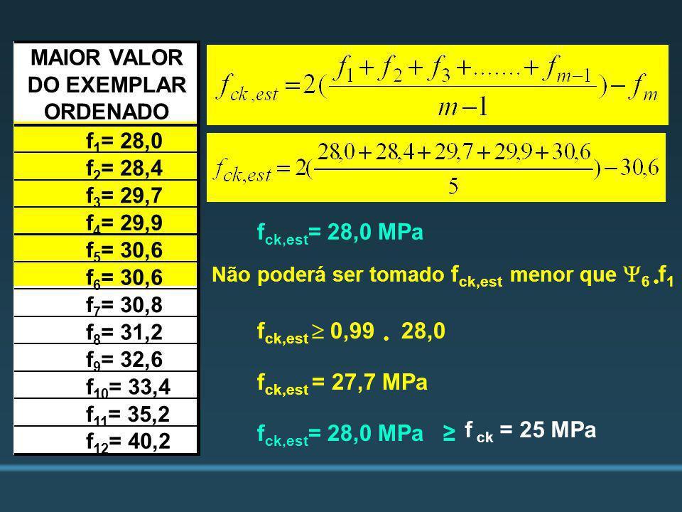 f ck,est = 28,0 MPa Não poderá ser tomado f ck,est menor que 6 f 1 f ck,est 0,99 28,0 f ck,est = 27,7 MPa f ck,est = 28,0 MPa f ck = 25 MPa MAIOR VALO