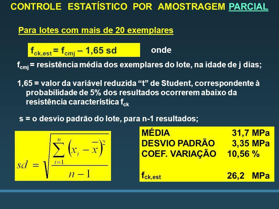 f cmj = resistência média dos exemplares do lote, na idade de j dias; 1,65 = valor da variável reduzida t de Student, correspondente à probabilidade d