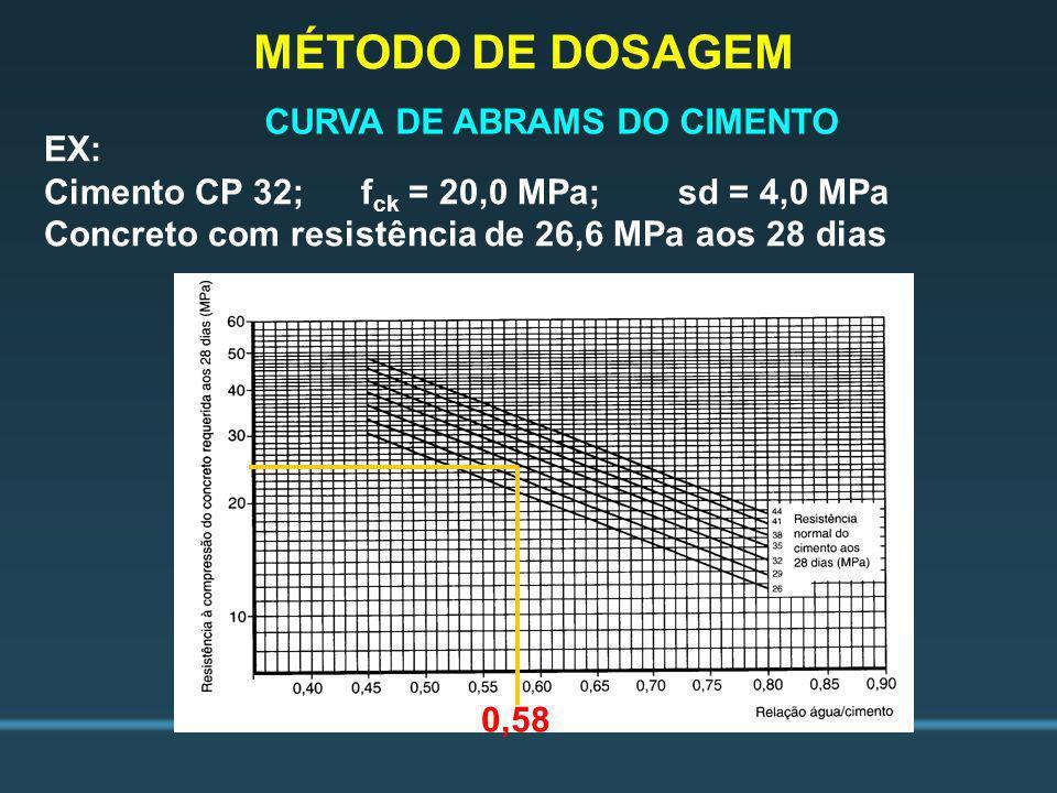 CURVA DE ABRAMS DO CIMENTO EX: Cimento CP 32;f ck = 20,0 MPa;sd = 4,0 MPa Concreto com resistência de 26,6 MPa aos 28 dias 0,58 MÉTODO DE DOSAGEM