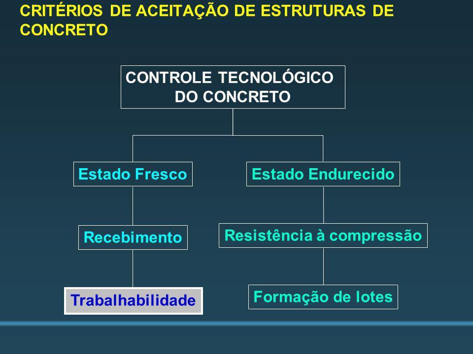 CRITÉRIOS DE ACEITAÇÃO DE ESTRUTURAS DE CONCRETO CONTROLE TECNOLÓGICO DO CONCRETO Estado FrescoEstado Endurecido Recebimento Resistência à compressão
