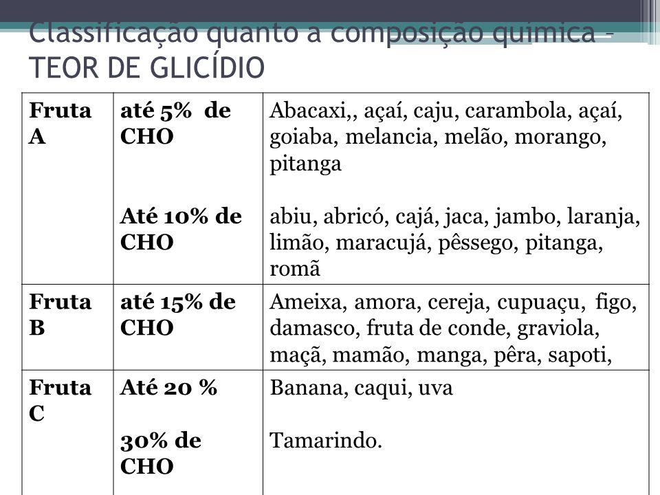Classificação quanto a composição química – TEOR DE GLICÍDIO Fruta A até 5% de CHO Até 10% de CHO Abacaxi,, açaí, caju, carambola, açaí, goiaba, melan