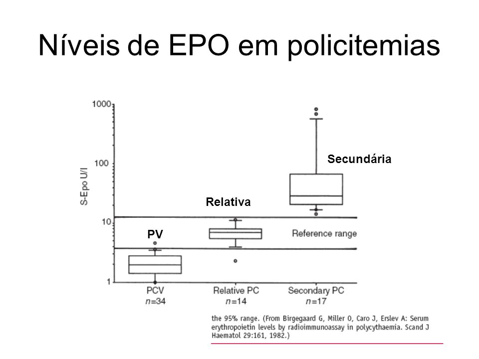 Níveis de EPO em policitemias PV Relativa Secundária