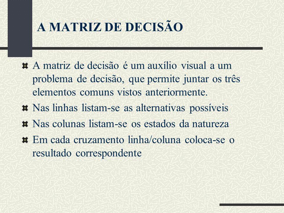 A MATRIZ DE DECISÃO A matriz de decisão é um auxílio visual a um problema de decisão, que permite juntar os três elementos comuns vistos anteriormente