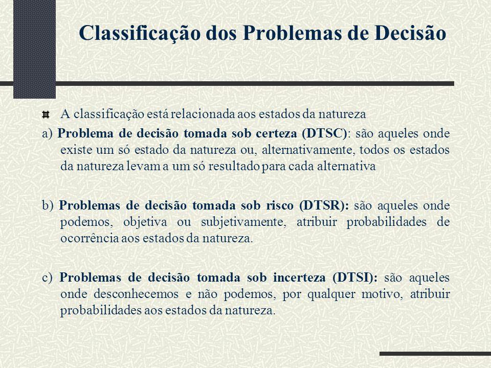 Classificação dos Problemas de Decisão A classificação está relacionada aos estados da natureza a) Problema de decisão tomada sob certeza (DTSC): são