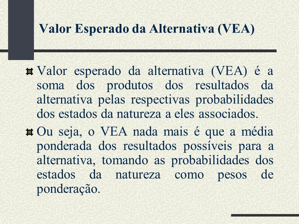 Valor Esperado da Alternativa (VEA) Valor esperado da alternativa (VEA) é a soma dos produtos dos resultados da alternativa pelas respectivas probabil