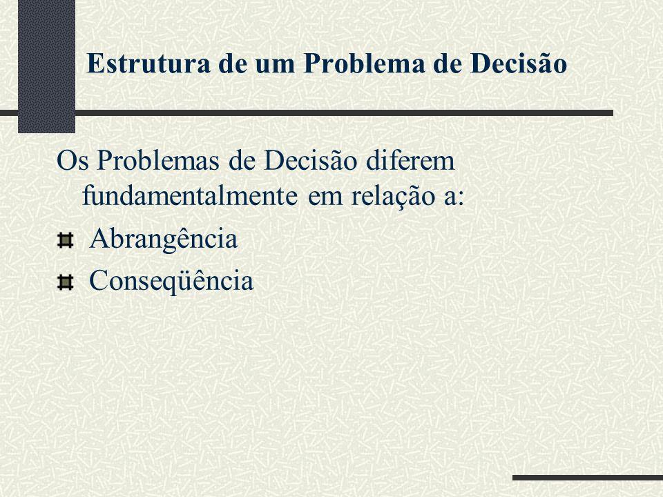 Estrutura de um Problema de Decisão Os Problemas de Decisão diferem fundamentalmente em relação a: Abrangência Conseqüência