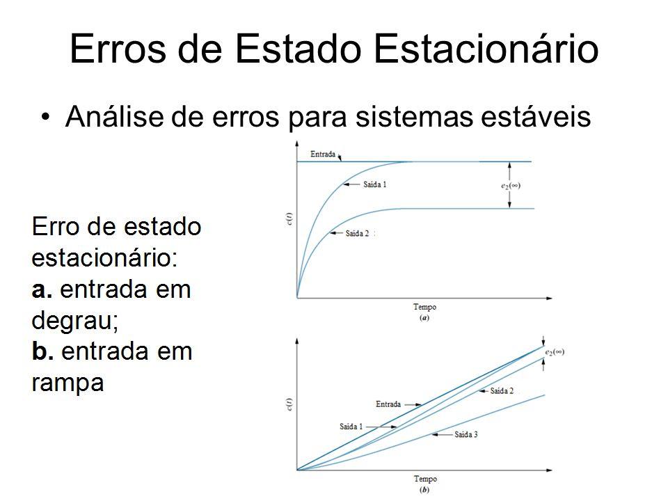 Erros de Estado Estacionário Análise de erros para sistemas estáveis