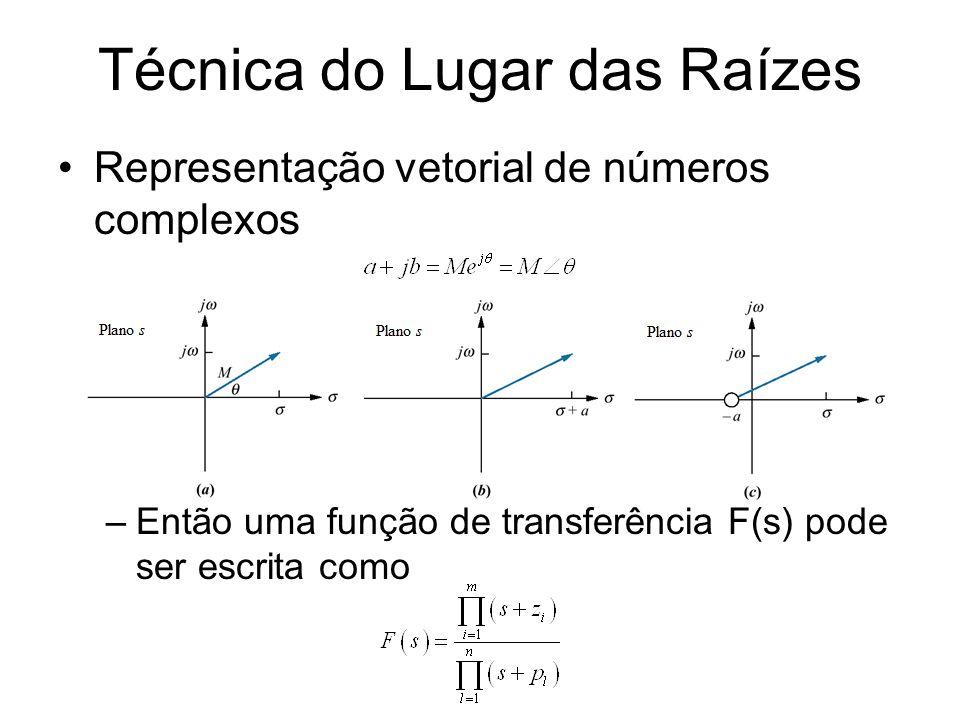Técnica do Lugar das Raízes Representação vetorial de números complexos –Então uma função de transferência F(s) pode ser escrita como