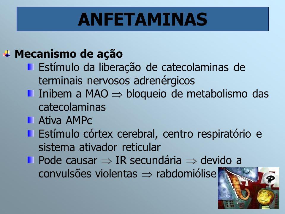 ANFETAMINAS Mecanismo de ação Estímulo da liberação de catecolaminas de terminais nervosos adrenérgicos Inibem a MAO bloqueio de metabolismo das catec
