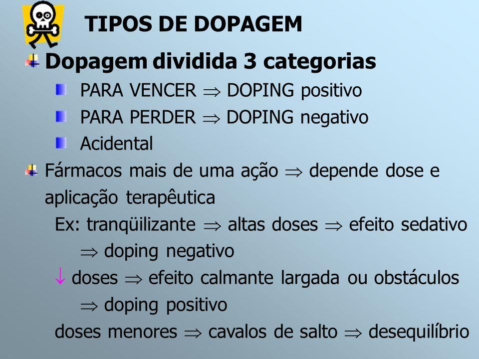 Dopagem dividida 3 categorias PARA VENCER DOPING positivo PARA PERDER DOPING negativo Acidental Fármacos mais de uma ação depende dose e aplicação ter