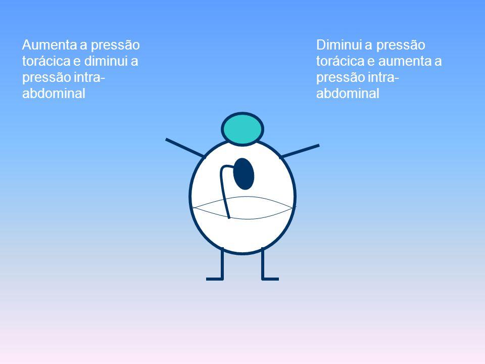 Aumenta a pressão torácica e diminui a pressão intra- abdominal Diminui a pressão torácica e aumenta a pressão intra- abdominal