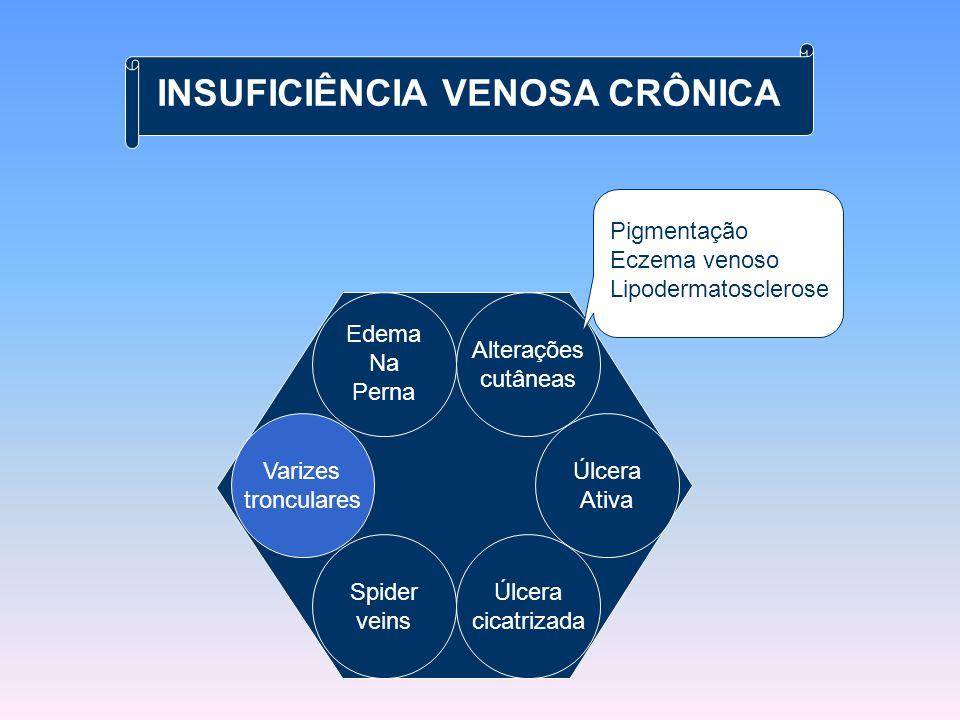 Lipodermatosclerose Teleangiectasias Úlcera venosa Varizes tronculares (paniculite) Eczema venoso