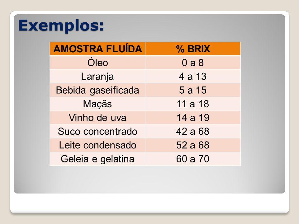 Exemplos: AMOSTRA FLUÍDA% BRIX Óleo0 a 8 Laranja4 a 13 Bebida gaseificada5 a 15 Maçãs11 a 18 Vinho de uva14 a 19 Suco concentrado42 a 68 Leite condens