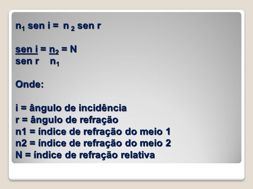 n 1 sen i = n 2 sen r sen i = n 2 = N sen r n 1 Onde: i = ângulo de incidência r = ângulo de refração n1 = índice de refração do meio 1 n2 = índice de