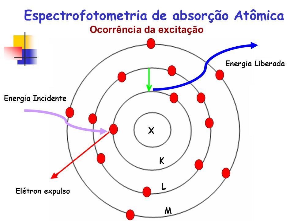 Ocorrência da excitação Energia Incidente Elétron expulso Energia Liberada K L M X Espectrofotometria de absorção Atômica