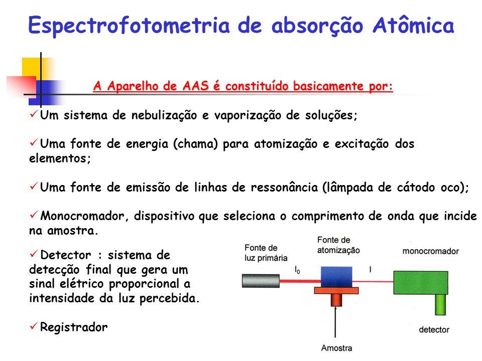 A Aparelho de AAS é constituído basicamente por: Um sistema de nebulização e vaporização de soluções; Uma fonte de energia (chama) para atomização e e