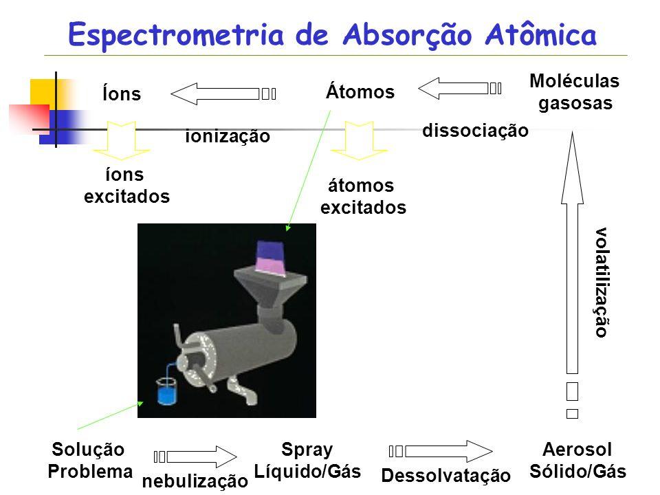 Solução Problema Aerosol Sólido/Gás Moléculas gasosas Átomos Íons Spray Líquido/Gás nebulização Dessolvatação volatilização dissociação ionização íons