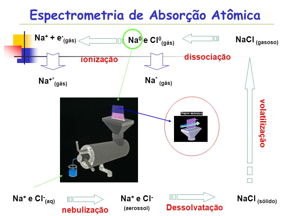 Na + e Cl - (aq) nebulização Dessolvatação volatilização dissociação ionização Na + e Cl - (aerossol) NaCl (sólido) NaCl (gasoso) Na 0 e Cl 0 (gás) Na