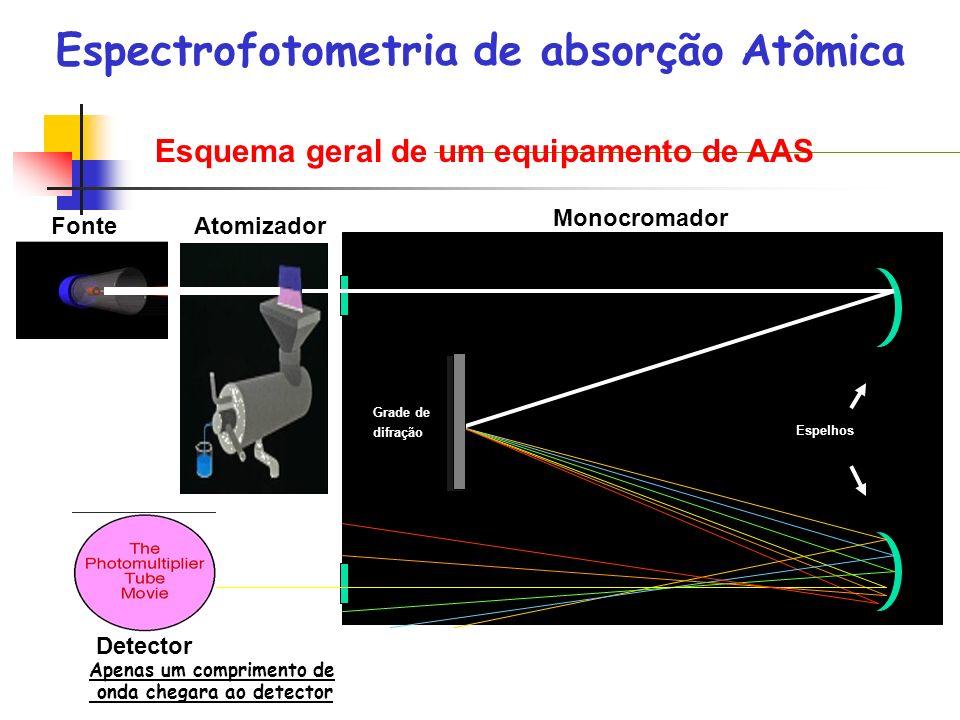 (mais comum) Esquema geral de um equipamento de AAS FonteAtomizador Monocromador Detector Grade de difração Espelhos Espectrofotometria de absorção At