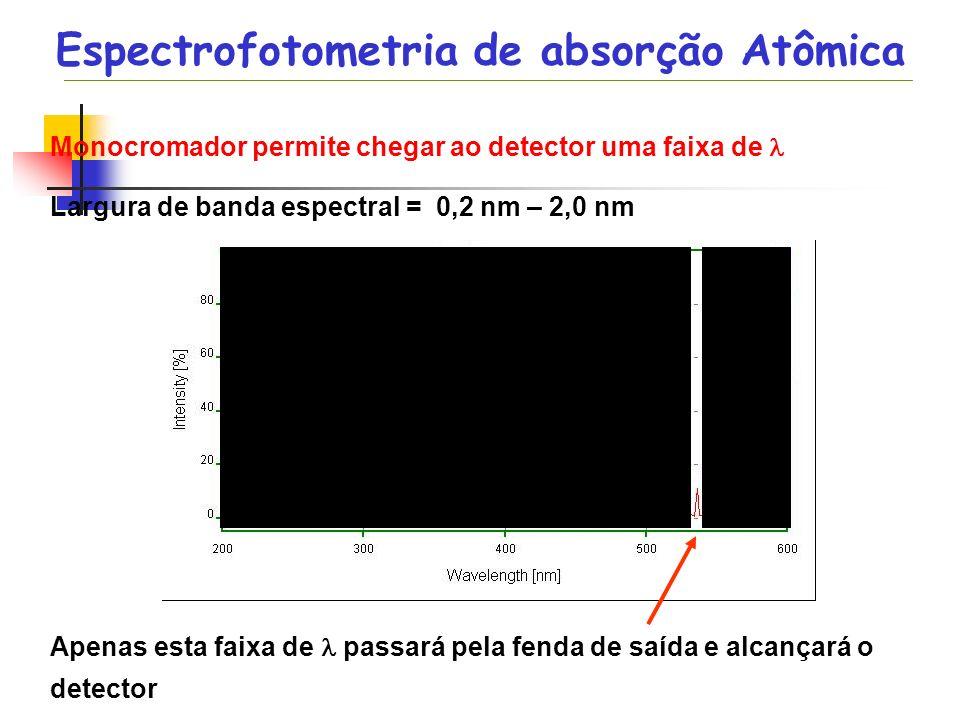 Monocromador permite chegar ao detector uma faixa de Largura de banda espectral = 0,2 nm – 2,0 nm Apenas esta faixa de passará pela fenda de saída e a