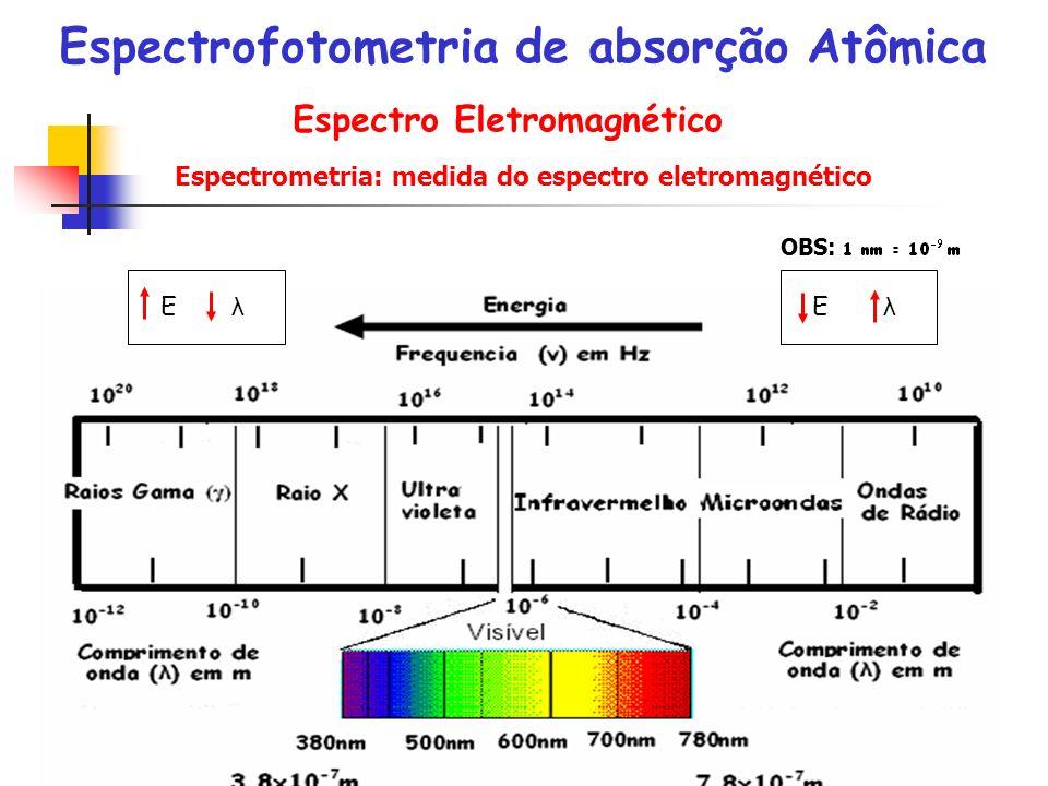 Espectro Eletromagnético OBS: E λ Espectrometria: medida do espectro eletromagnético Espectrofotometria de absorção Atômica