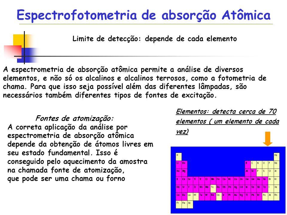 Limite de detecção: depende de cada elemento Elementos: detecta cerca de 70 elementos ( um elemento de cada vez) Espectrofotometria de absorção Atômic