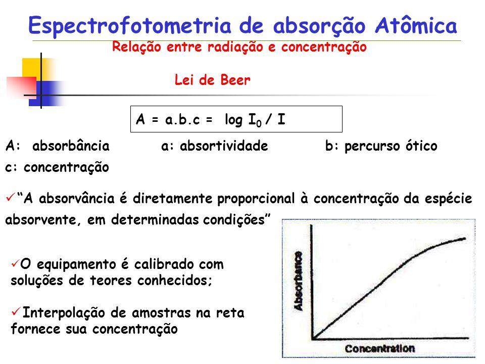 Relação entre radiação e concentração Lei de Beer A = a.b.c = log I 0 / I A: absorbância a: absortividade b: percurso ótico c: concentração A absorvân