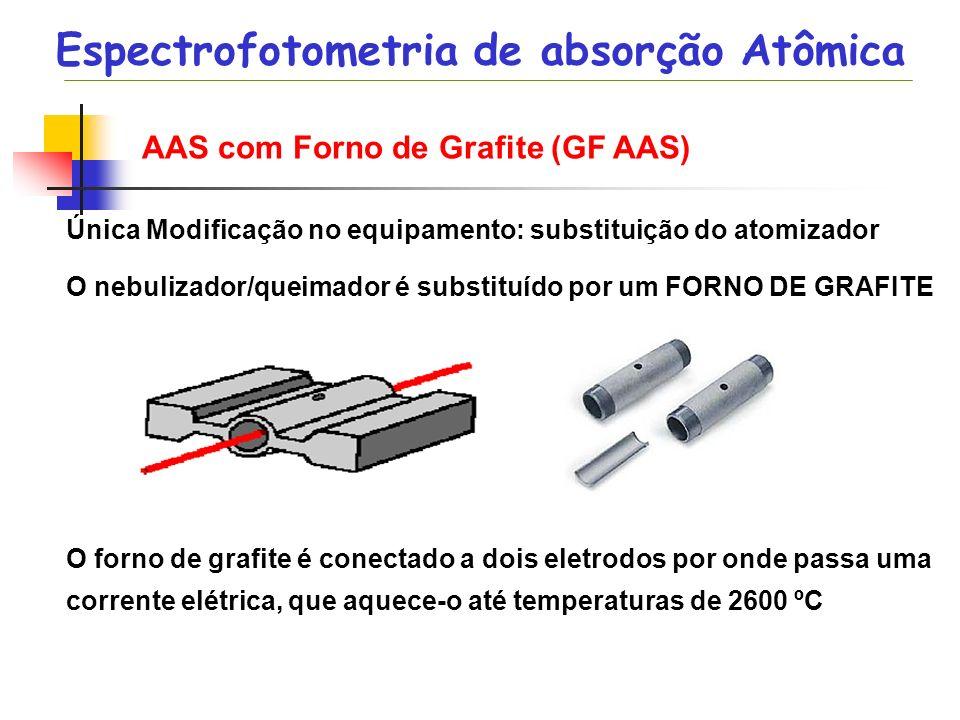 AAS com Forno de Grafite (GF AAS) Única Modificação no equipamento: substituição do atomizador O nebulizador/queimador é substituído por um FORNO DE G