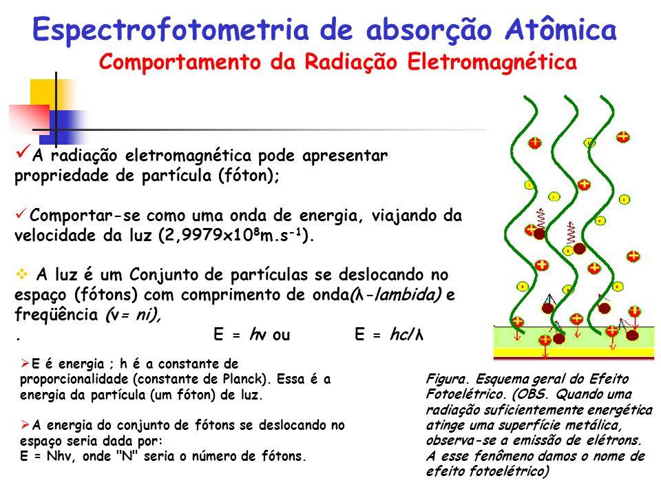Comportamento da Radiação Eletromagnética A radiação eletromagnética pode apresentar propriedade de partícula (fóton); Comportar-se como uma onda de e