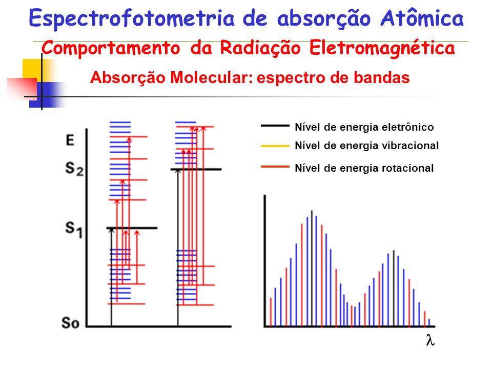 Nível de energia eletrônico Nível de energia vibracional Nível de energia rotacional Absorção Molecular: espectro de bandas Comportamento da Radiação