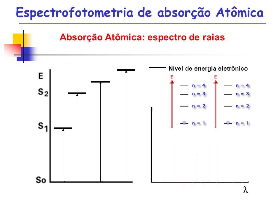 Absorção Atômica: espectro de raias Nível de energia eletrônico Nível de energia vibracional Nível de energia rotacional Espectrofotometria de absorçã