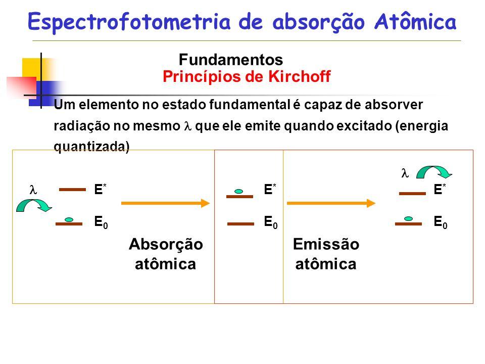 Fundamentos Princípios de Kirchoff Um elemento no estado fundamental é capaz de absorver radiação no mesmo que ele emite quando excitado (energia quan