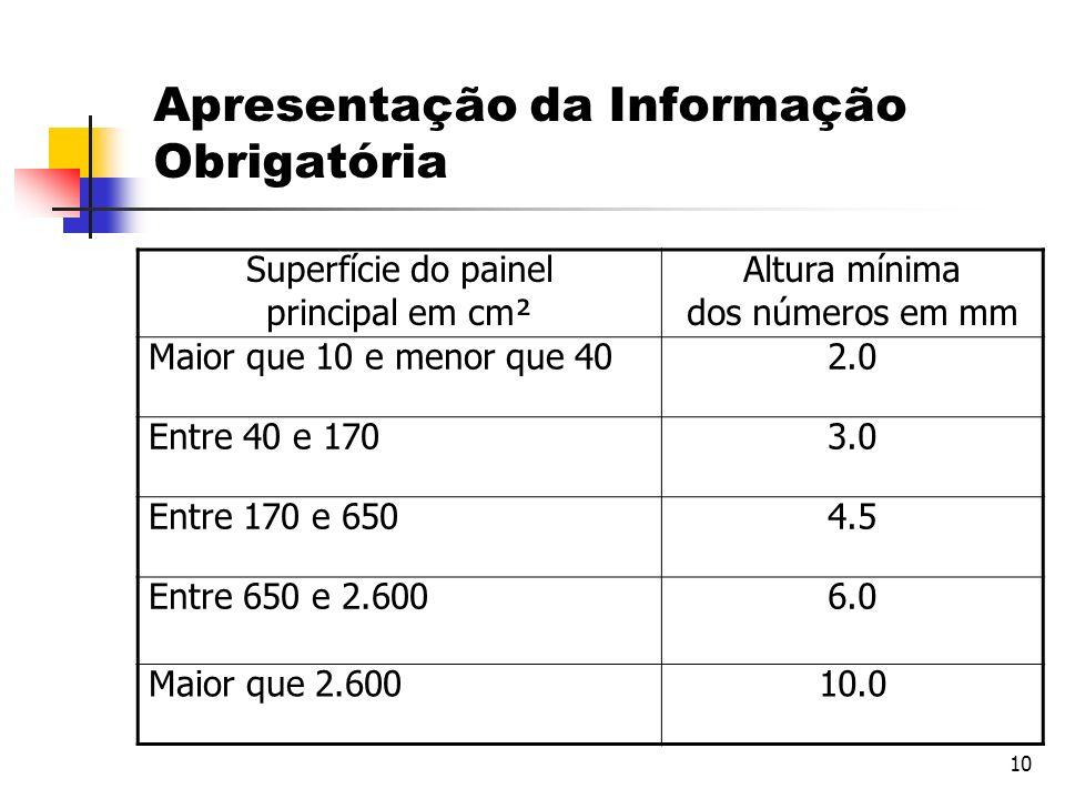 10 Superfície do painel principal em cm² Altura mínima dos números em mm Maior que 10 e menor que 402.0 Entre 40 e 1703.0 Entre 170 e 6504.5 Entre 650