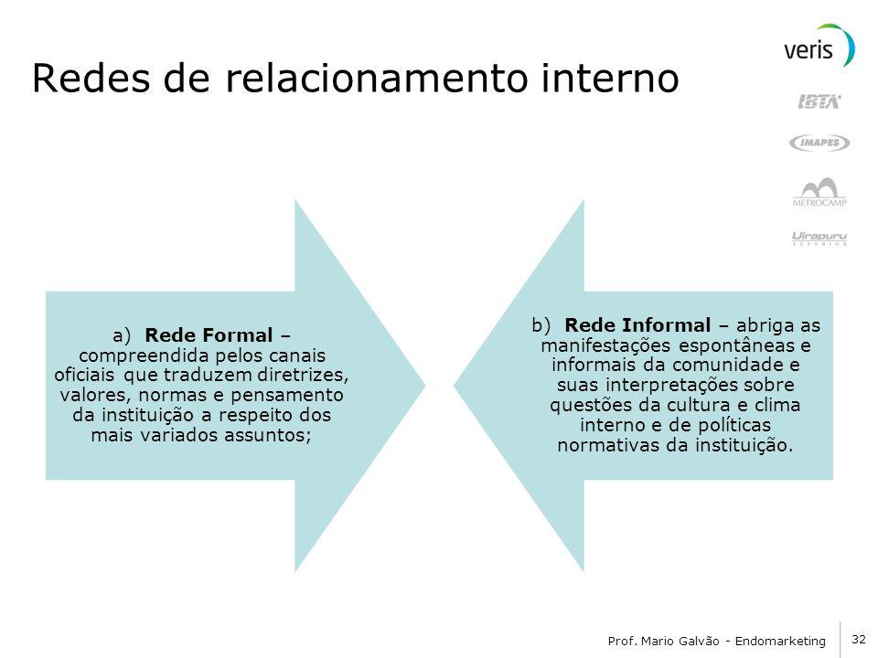 32 Prof. Mario Galvão - Endomarketing Redes de relacionamento interno a) Rede Formal – compreendida pelos canais oficiais que traduzem diretrizes, val