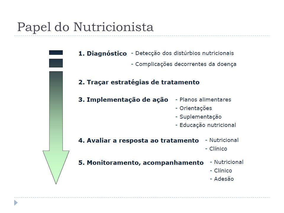 Papel do Nutricionista