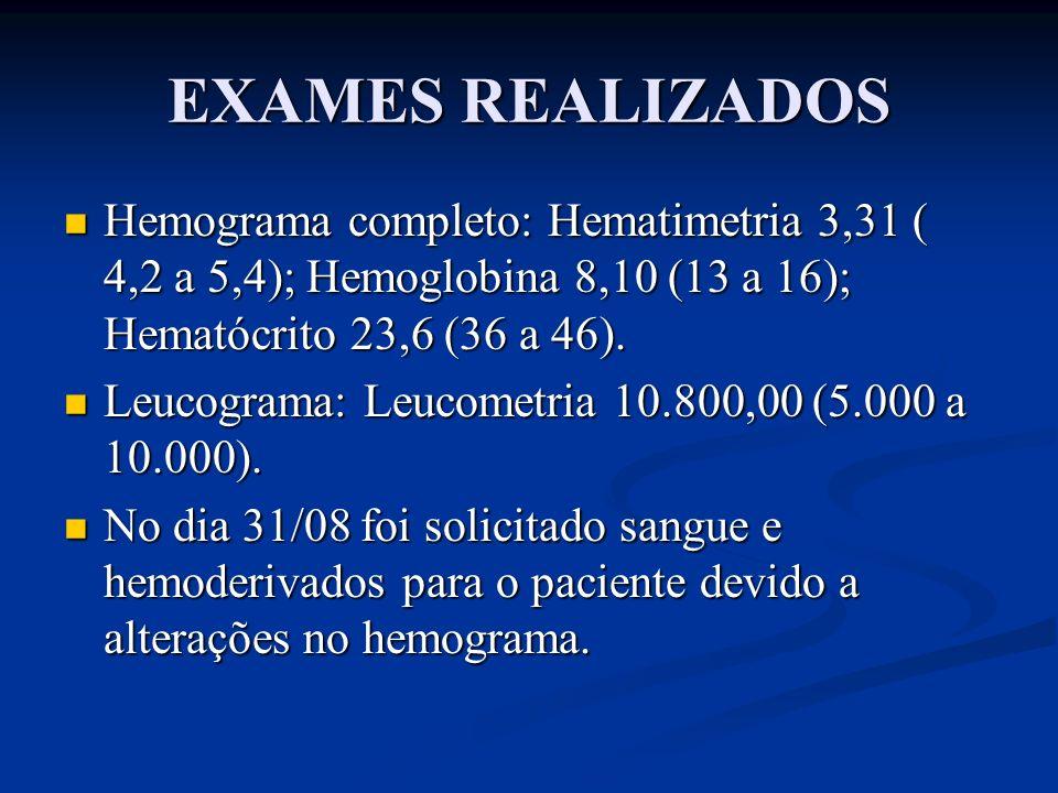 EXAMES REALIZADOS Hemograma completo: Hematimetria 3,31 ( 4,2 a 5,4); Hemoglobina 8,10 (13 a 16); Hematócrito 23,6 (36 a 46). Hemograma completo: Hema
