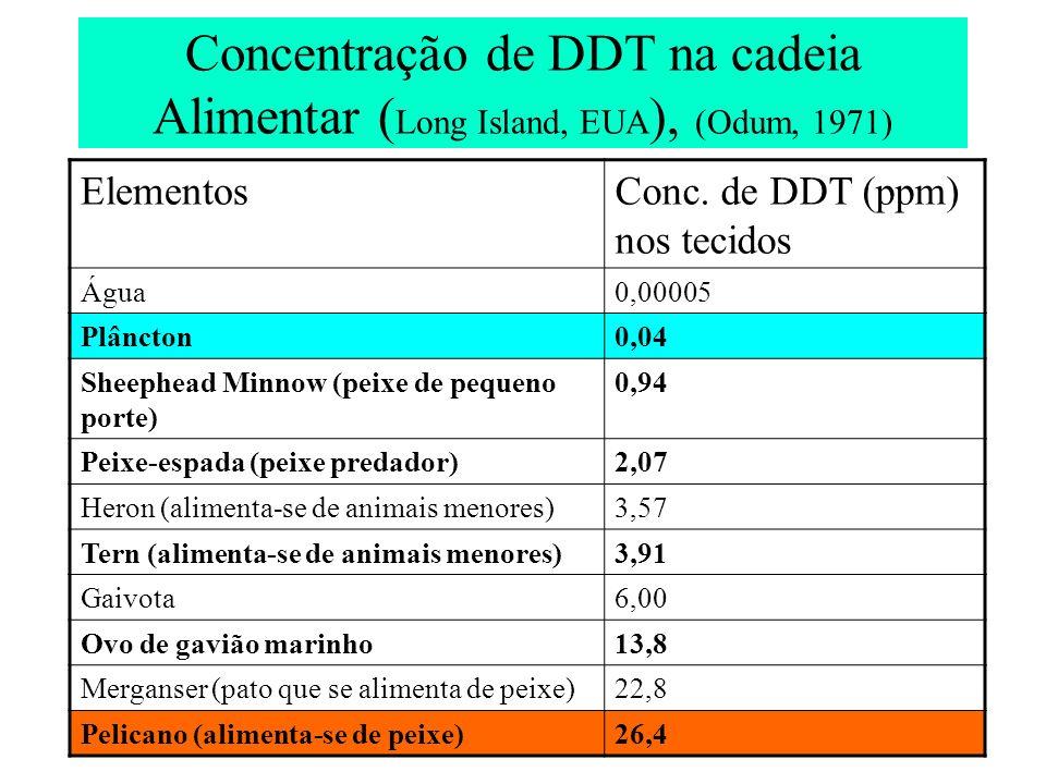 Concentração de DDT na cadeia Alimentar ( Long Island, EUA ), (Odum, 1971) ElementosConc. de DDT (ppm) nos tecidos Água0,00005 Plâncton0,04 Sheephead