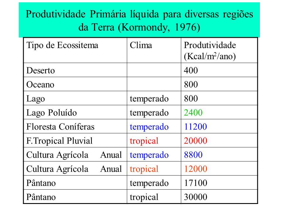 Produtividade Primária líquida para diversas regiões da Terra (Kormondy, 1976) Tipo de EcossitemaClimaProdutividade (Kcal/m 2 /ano) Deserto400 Oceano8