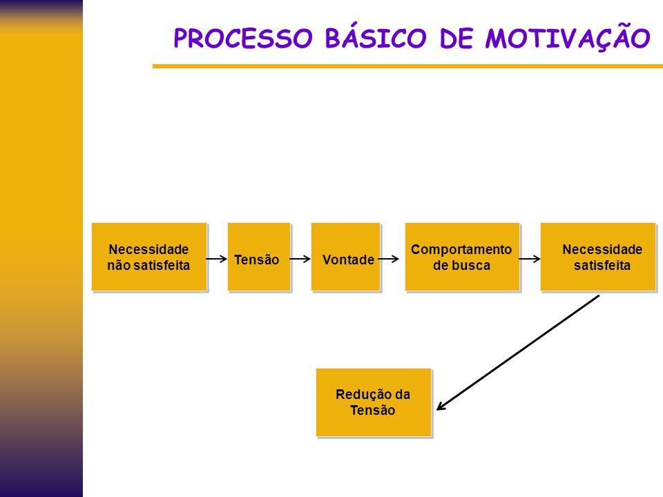 PROCESSO BÁSICO DE MOTIVAÇÃO Necessidade não satisfeita TensãoVontade Comportamento de busca Necessidade satisfeita Redução da Tensão