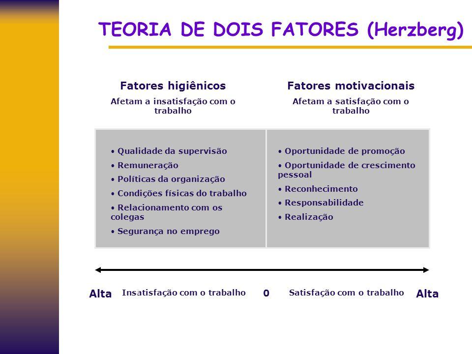 TEORIA DE DOIS FATORES (Herzberg) Fatores higiênicos Afetam a insatisfação com o trabalho Fatores motivacionais Afetam a satisfação com o trabalho Alt