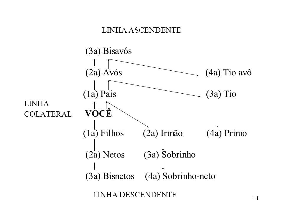 11 LINHA ASCENDENTE (3a) Bisavós (2a) Avós (4a) Tio avô (1a) Pais (3a) Tio LINHA COLATERAL VOCÊ (1a) Filhos (2a) Irmão (4a) Primo (2a) Netos (3a) Sobr