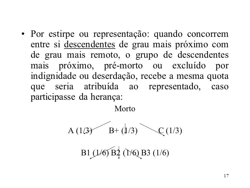 17 Por estirpe ou representação: quando concorrem entre si descendentes de grau mais próximo com de grau mais remoto, o grupo de descendentes mais pró