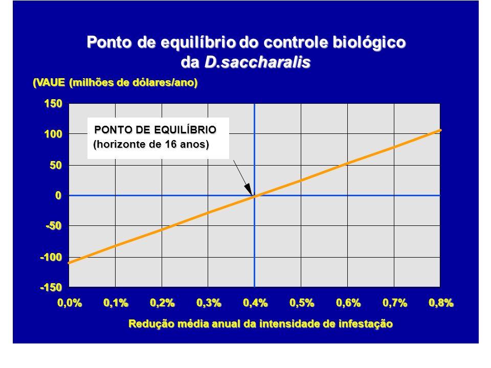 Ponto de equilíbrio do controle biológico da D.saccharalis PONTO DE EQUILÍBRIO (horizonte de 16 anos) -150 -100 -50 0 50 100 150 0,0%0,1%0,2%0,3%0,4%0
